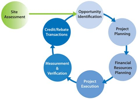 Phd thesis supply chain management services